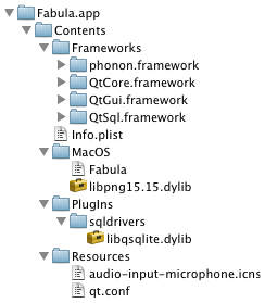 After DeployQt4 directory tree